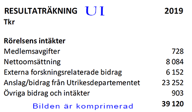 årsredovisning fär Utrikespolitiska institutet 2019